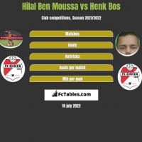 Hilal Ben Moussa vs Henk Bos h2h player stats