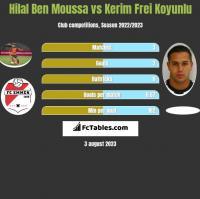 Hilal Ben Moussa vs Kerim Frei Koyunlu h2h player stats