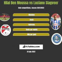 Hilal Ben Moussa vs Luciano Slagveer h2h player stats