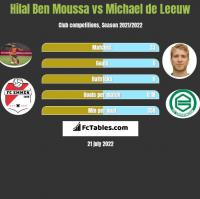 Hilal Ben Moussa vs Michael de Leeuw h2h player stats