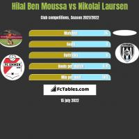 Hilal Ben Moussa vs Nikolai Laursen h2h player stats