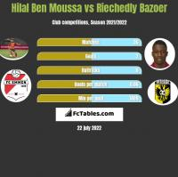 Hilal Ben Moussa vs Riechedly Bazoer h2h player stats