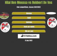 Hilal Ben Moussa vs Robbert De Vos h2h player stats