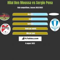 Hilal Ben Moussa vs Sergio Pena h2h player stats