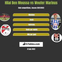Hilal Ben Moussa vs Wouter Marinus h2h player stats
