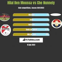 Hilal Ben Moussa vs Che Nunnely h2h player stats