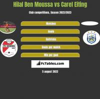 Hilal Ben Moussa vs Carel Eiting h2h player stats