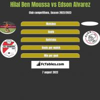Hilal Ben Moussa vs Edson Alvarez h2h player stats
