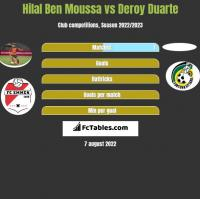 Hilal Ben Moussa vs Deroy Duarte h2h player stats