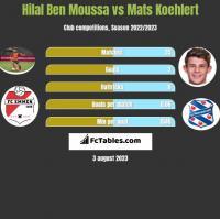 Hilal Ben Moussa vs Mats Koehlert h2h player stats