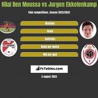 Hilal Ben Moussa vs Jurgen Ekkelenkamp h2h player stats
