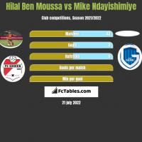 Hilal Ben Moussa vs Mike Ndayishimiye h2h player stats
