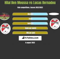 Hilal Ben Moussa vs Lucas Bernadou h2h player stats
