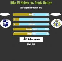 Hilal El-Helwe vs Deniz Undav h2h player stats