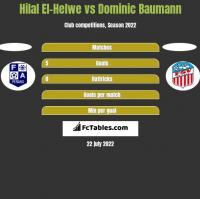 Hilal El-Helwe vs Dominic Baumann h2h player stats