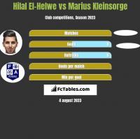 Hilal El-Helwe vs Marius Kleinsorge h2h player stats