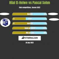 Hilal El-Helwe vs Pascal Sohm h2h player stats