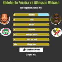 Hildeberto Pereira vs Alhassan Wakaso h2h player stats