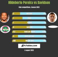 Hildeberto Pereira vs Davidson h2h player stats