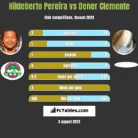 Hildeberto Pereira vs Dener Clemente h2h player stats