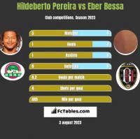 Hildeberto Pereira vs Eber Bessa h2h player stats