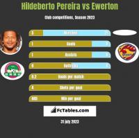 Hildeberto Pereira vs Ewerton h2h player stats