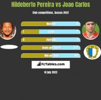 Hildeberto Pereira vs Joao Carlos h2h player stats