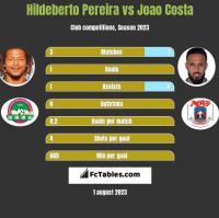 Hildeberto Pereira vs Joao Costa h2h player stats