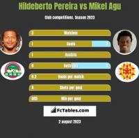 Hildeberto Pereira vs Mikel Agu h2h player stats