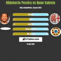 Hildeberto Pereira vs Nuno Valente h2h player stats