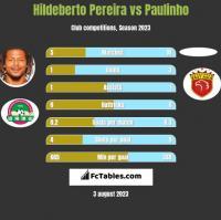 Hildeberto Pereira vs Paulinho h2h player stats