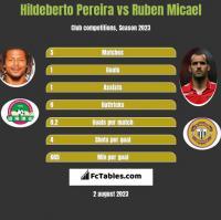 Hildeberto Pereira vs Ruben Micael h2h player stats