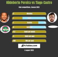 Hildeberto Pereira vs Tiago Castro h2h player stats