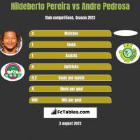 Hildeberto Pereira vs Andre Pedrosa h2h player stats