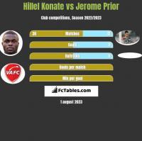 Hillel Konate vs Jerome Prior h2h player stats