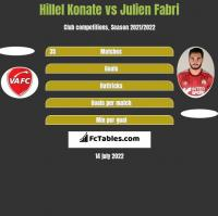 Hillel Konate vs Julien Fabri h2h player stats