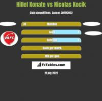 Hillel Konate vs Nicolas Kocik h2h player stats