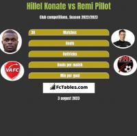 Hillel Konate vs Remi Pillot h2h player stats