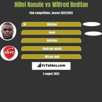 Hillel Konate vs Wilfred Bedfian h2h player stats