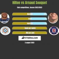 Hilton vs Arnaud Souquet h2h player stats