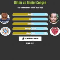Hilton vs Daniel Congre h2h player stats