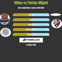 Hilton vs Florian Miguel h2h player stats