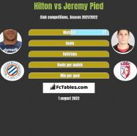 Hilton vs Jeremy Pied h2h player stats