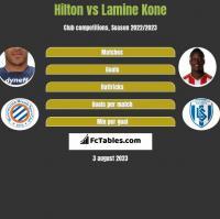 Hilton vs Lamine Kone h2h player stats