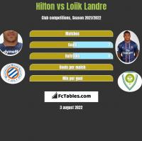 Hilton vs Loiik Landre h2h player stats