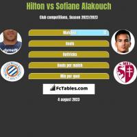 Hilton vs Sofiane Alakouch h2h player stats