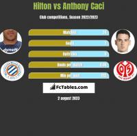 Hilton vs Anthony Caci h2h player stats