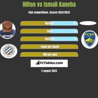 Hilton vs Ismail Aaneba h2h player stats