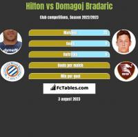 Hilton vs Domagoj Bradaric h2h player stats