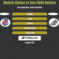 Hindrek Ojamaa vs Eero-Matti Auvinen h2h player stats